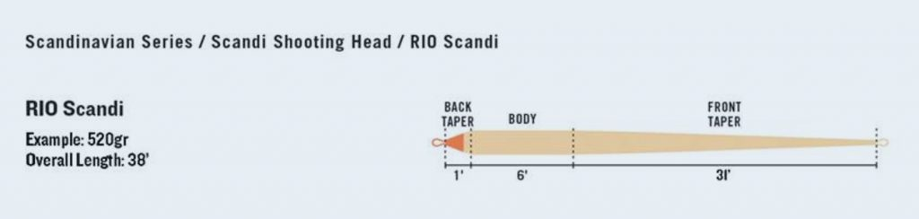 RIO Scandi Kit Line Profile